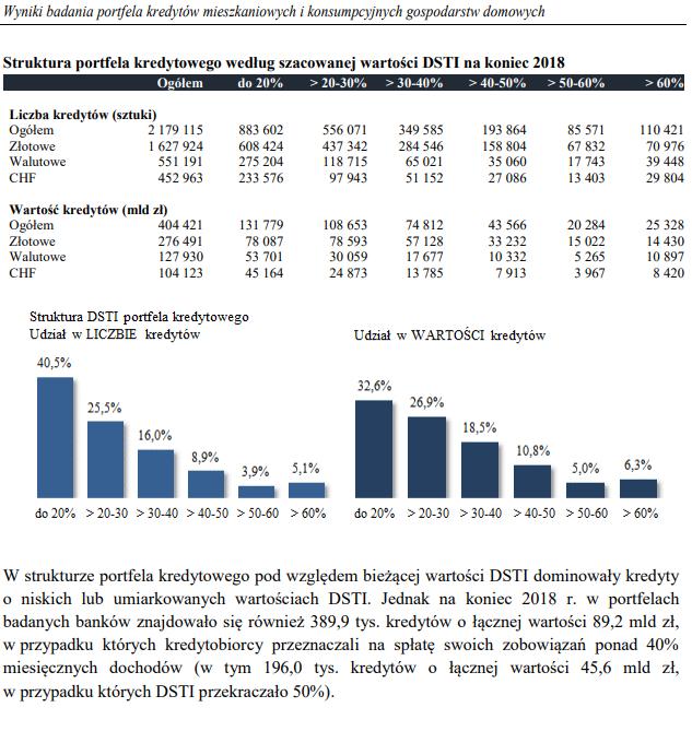 Koronawirus w branży nieruchomości. Kredyty hipoteczne a wysokość zobowiązań względem dochodów