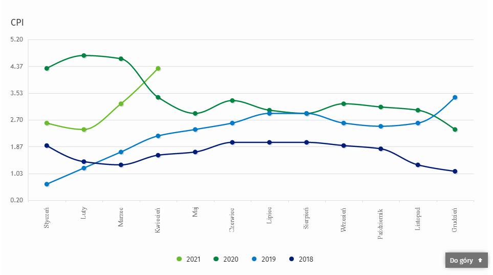 Wskaźnik CPI w ostatnich czterech latach