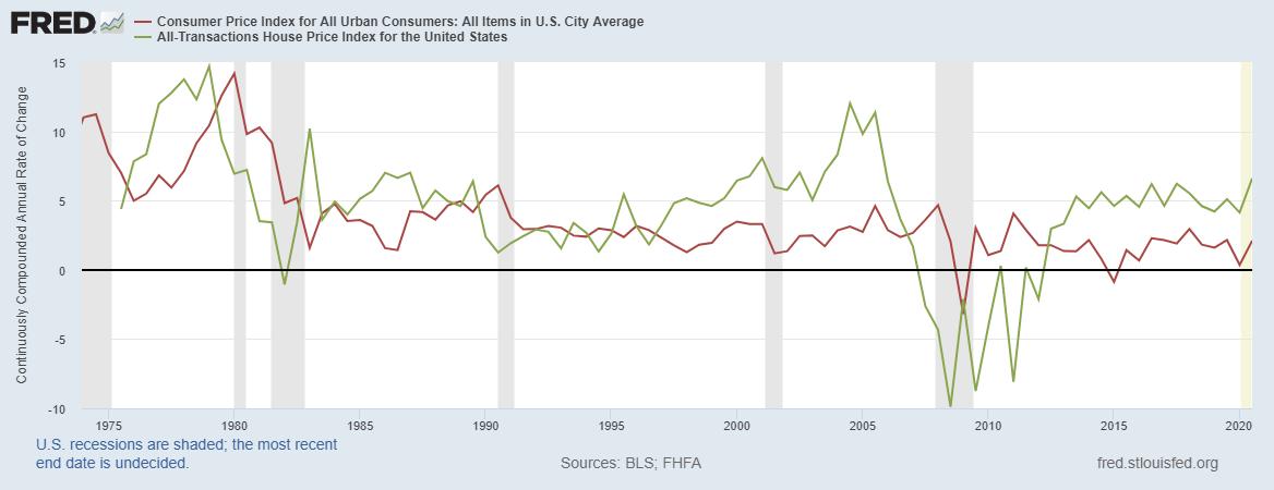 Procentowa zmiana CPI do procentowej zmiany indeksu cen nieruchomości