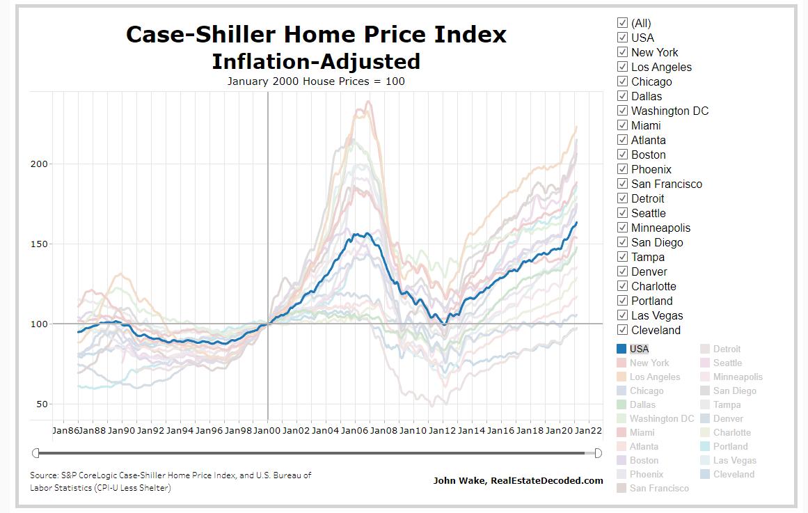 Indeks cen nieruchomości z uwzględnioną inflacją