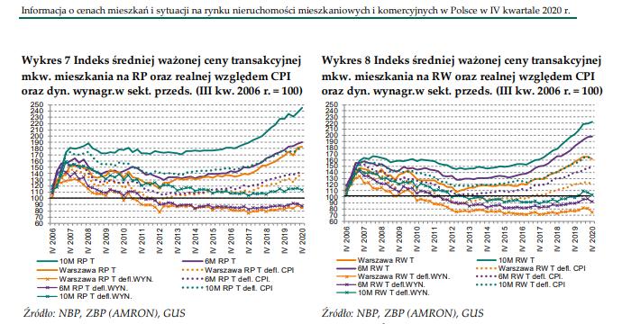 Ceny nieruchomości do indeksu CPI - NBP/GUS